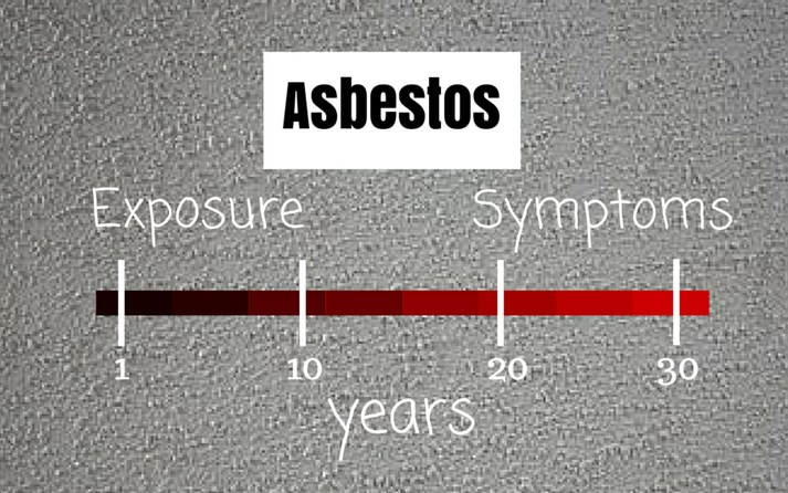 Asbestosis Facts - Latency Period